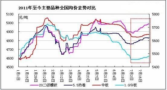 2011年1-6月全国主要钢材品种价格走势图图片