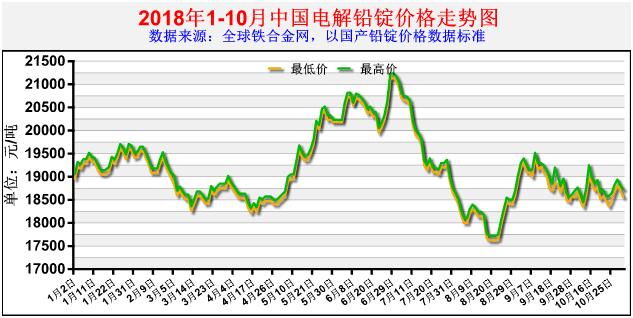 锌合金锭价格_2018年1-10月中国电解铅锭价格走势图-其它分站-全球铁合金网